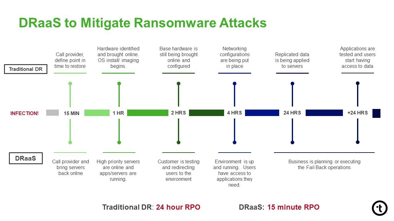 Hurricanes to Hackers_DRaaS and Ransomware_082018