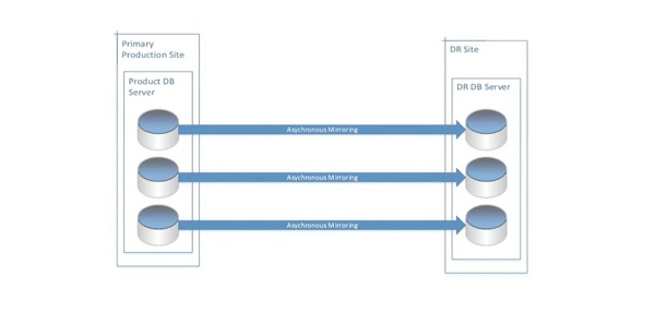 best-sql-server-2016-hadr-options-for-your-business-diagram