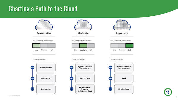 charting-a-path-to-the-cloud