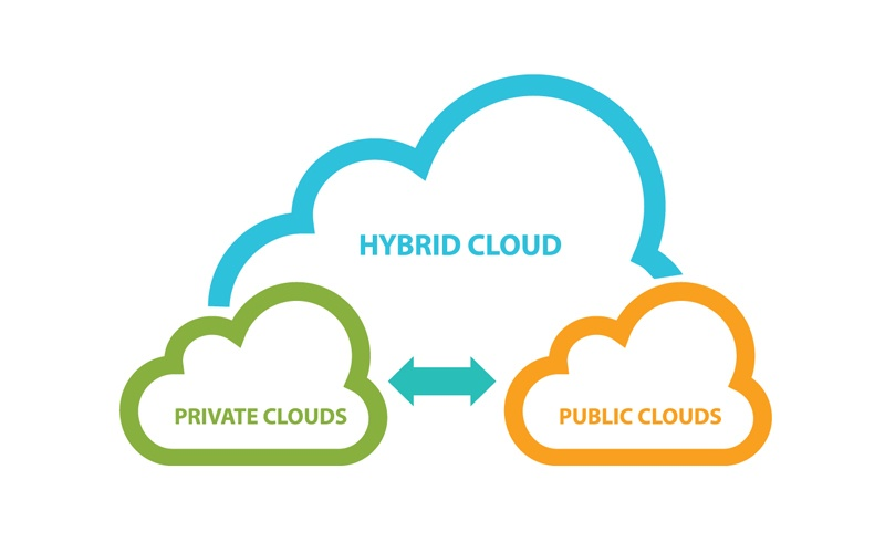Leveraging a Hybrid Cloud Environment to Accelerate Digital Transformation_Blog